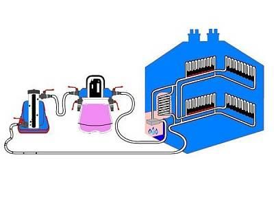 Промывка систем отопления с помощью компрессоров